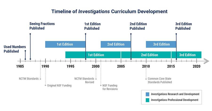 Investigations Timeline