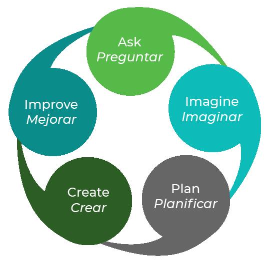 HSE Design Process