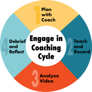 VisTe coaching Cycle